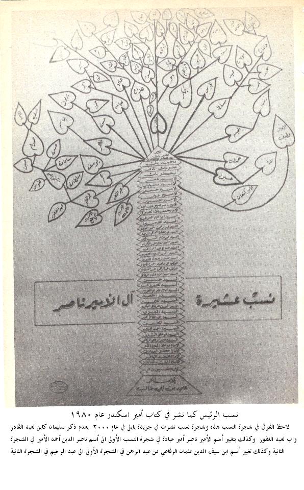 شجرة نسب الشهيد صدام حسين