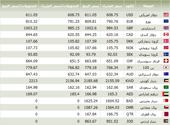 اسعار العملات 19/9/2012