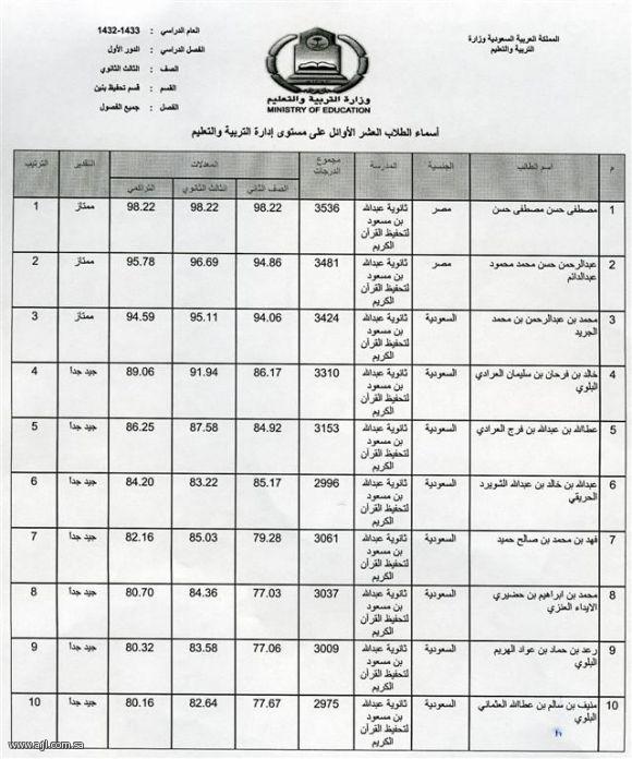 الاوائل العشرة شهادة الثانوية العامة بمحافظة العلا العشرة