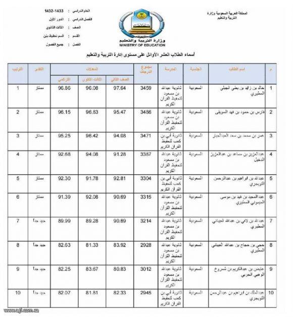 العشرة الاوائل بالثانوية العامة بأقسامها الشرعية والطبيعية وتحفيظ